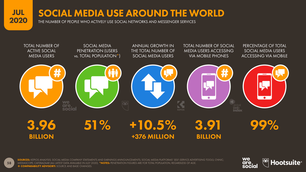 Global-Social-Media-Overview-July-2020-DataReportal
