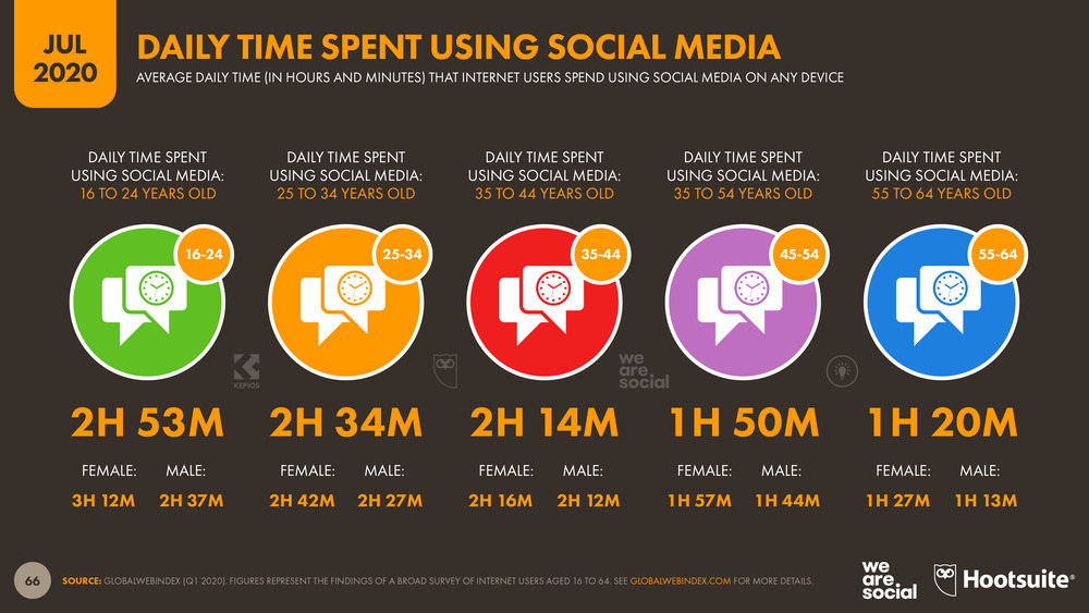 Time-Spent-on-Social-Media-Each-Day-by-Age-Group-July-2020-DataReportal